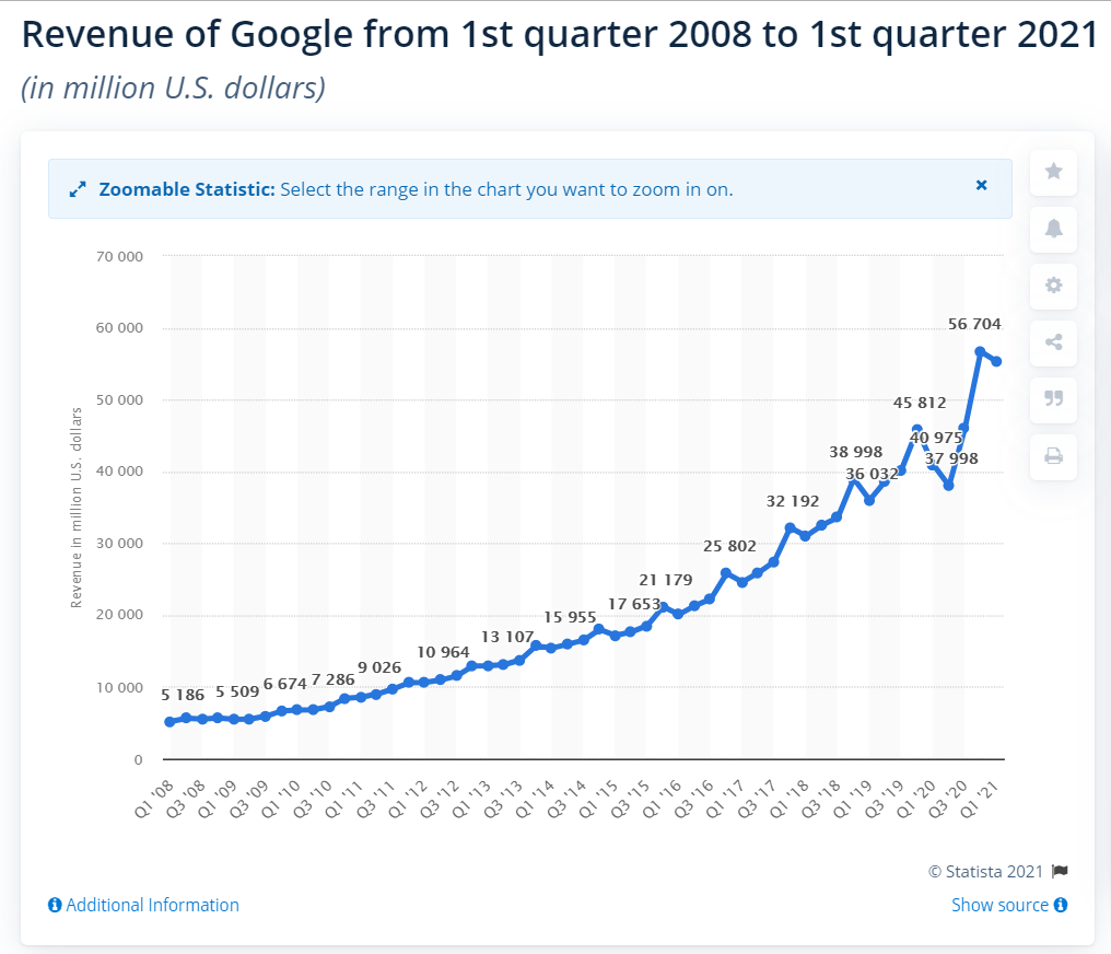 https://www.forbes.com/sites/greatspeculations/2019/12/24/is-google-advertising-revenue-70-80-or-90-of-alphabets-total-revenue/