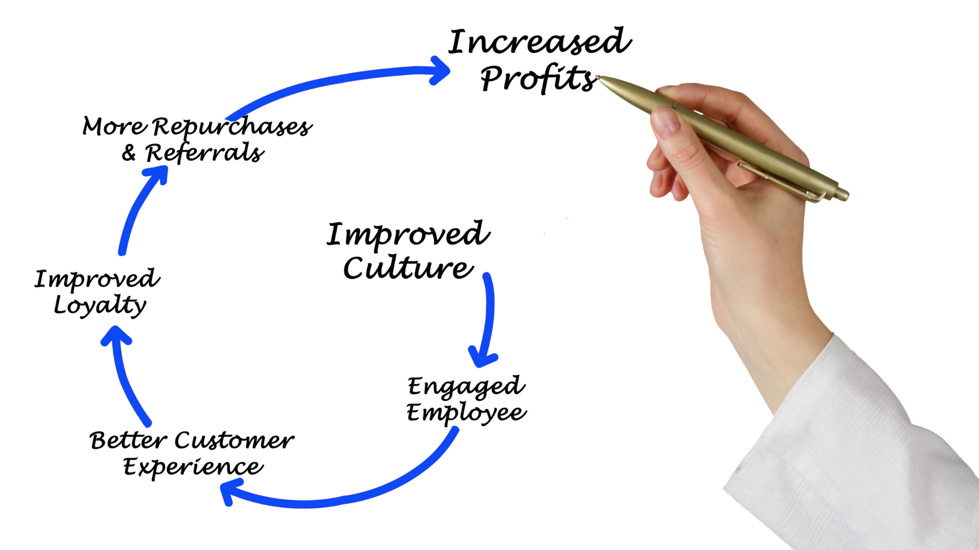 How to attain positive organizational behavior to align it with your company's success?