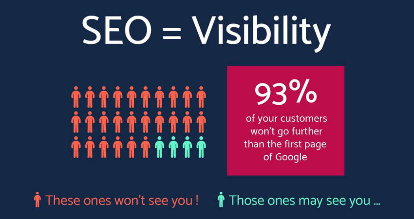 All you need to know about SEO and its importance in business